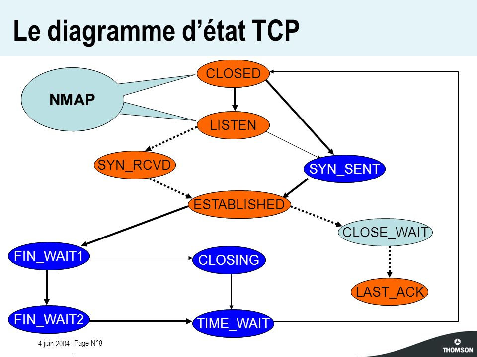 Le diagramme d'état TCP