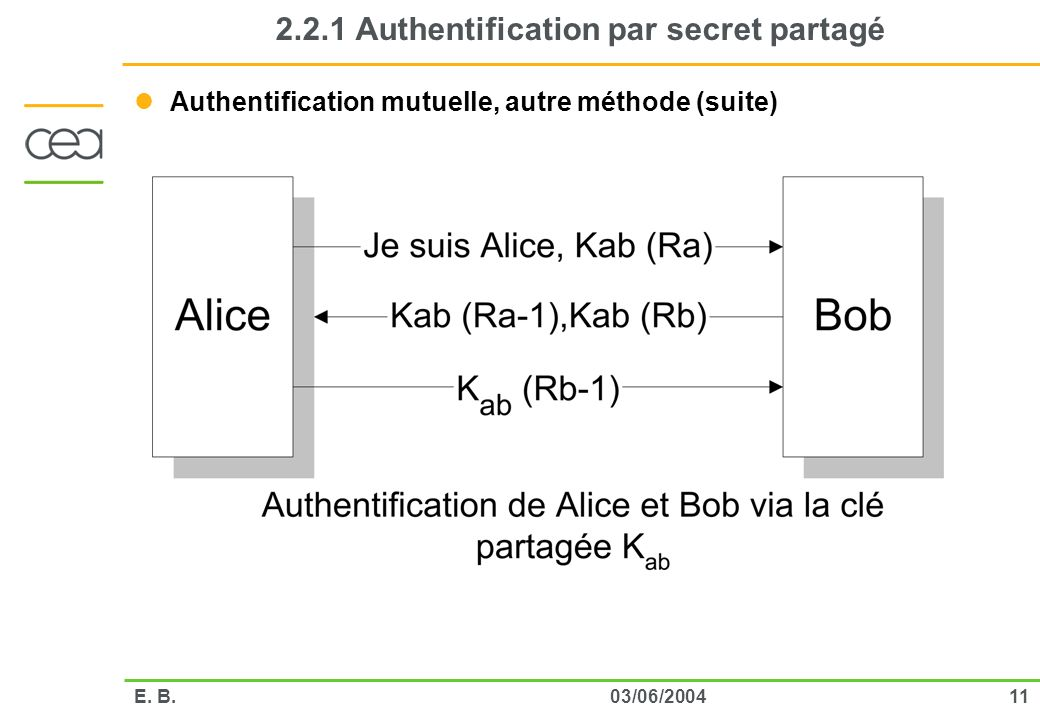 2.2.1 Authentification par secret partagé