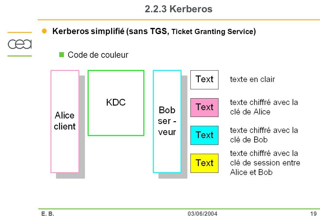 2.2.3 Kerberos Kerberos simplifié (sans TGS, Ticket Granting Service)