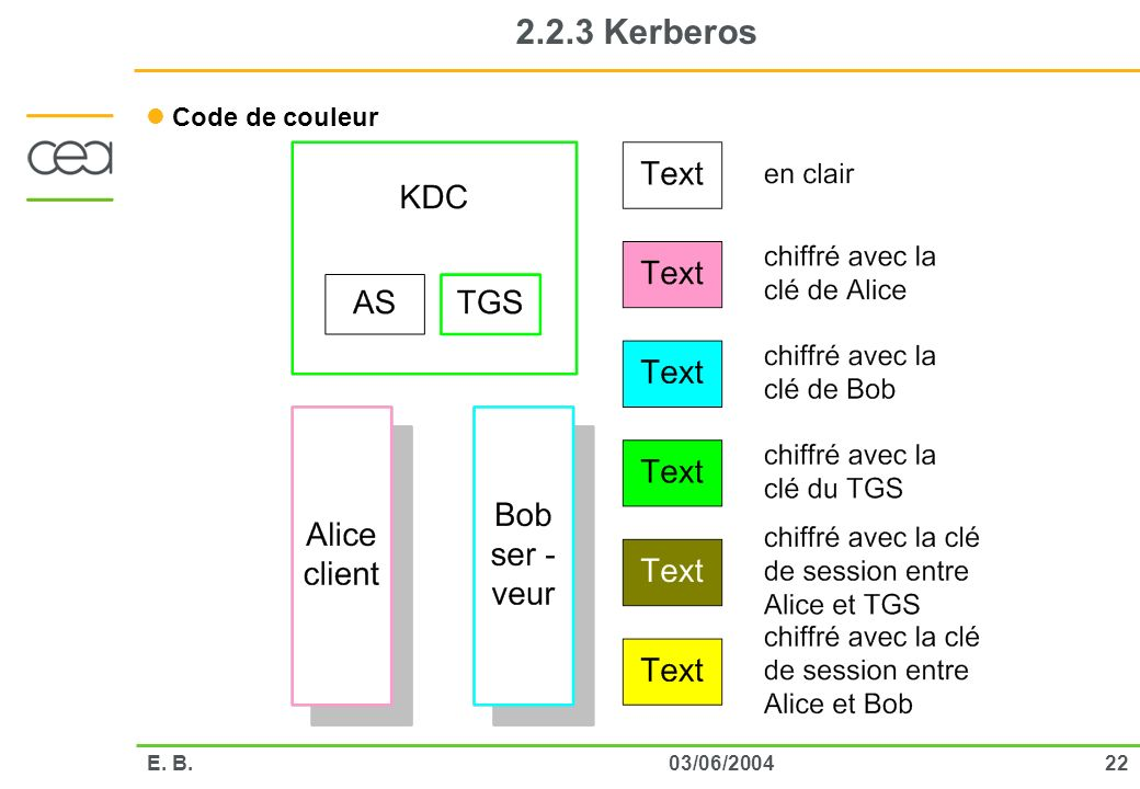 2.2.3 Kerberos Code de couleur E. B. 03/06/2004
