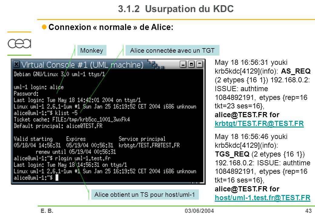 3.1.2 Usurpation du KDC Connexion « normale » de Alice: