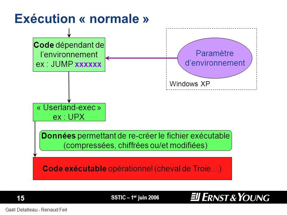 Exécution « normale » Code dépendant de l'environnement Paramètre