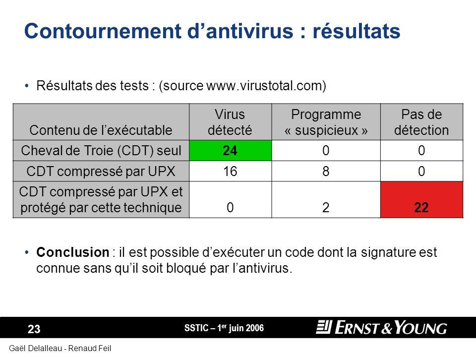 Contournement d'antivirus : résultats