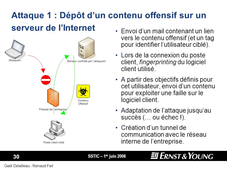 Attaque 1 : Dépôt d'un contenu offensif sur un serveur de l'Internet