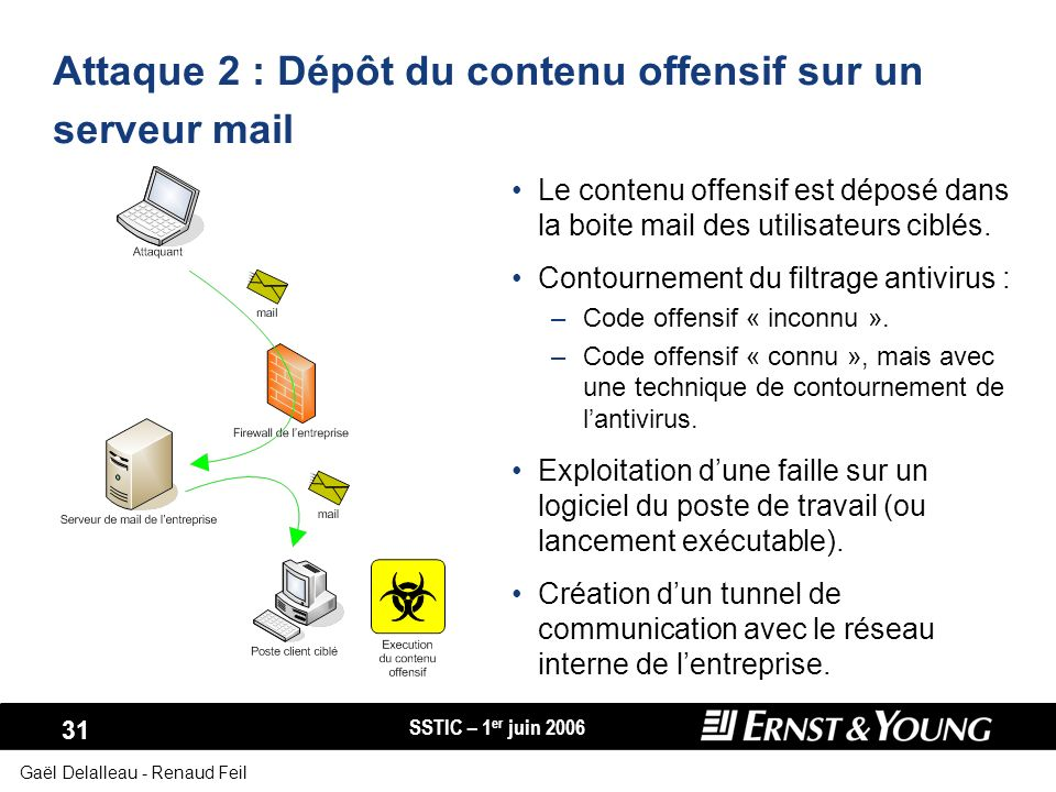 Attaque 2 : Dépôt du contenu offensif sur un serveur mail