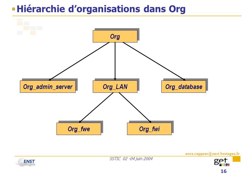 Hiérarchie d'organisations dans Org