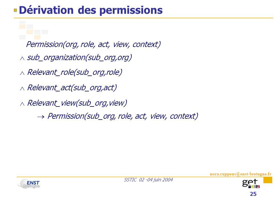 Dérivation des permissions