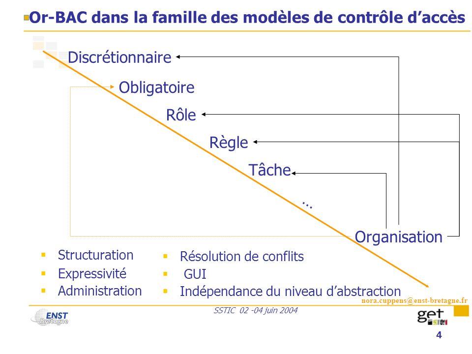 Or-BAC dans la famille des modèles de contrôle d'accès