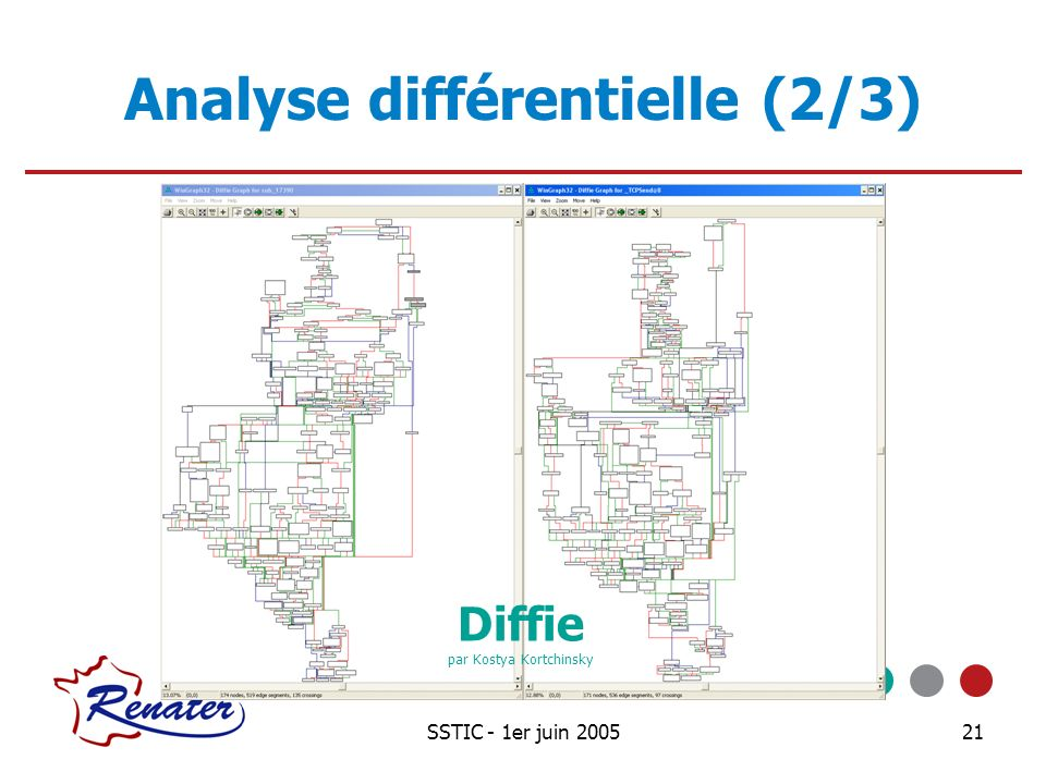 Analyse différentielle (2/3)