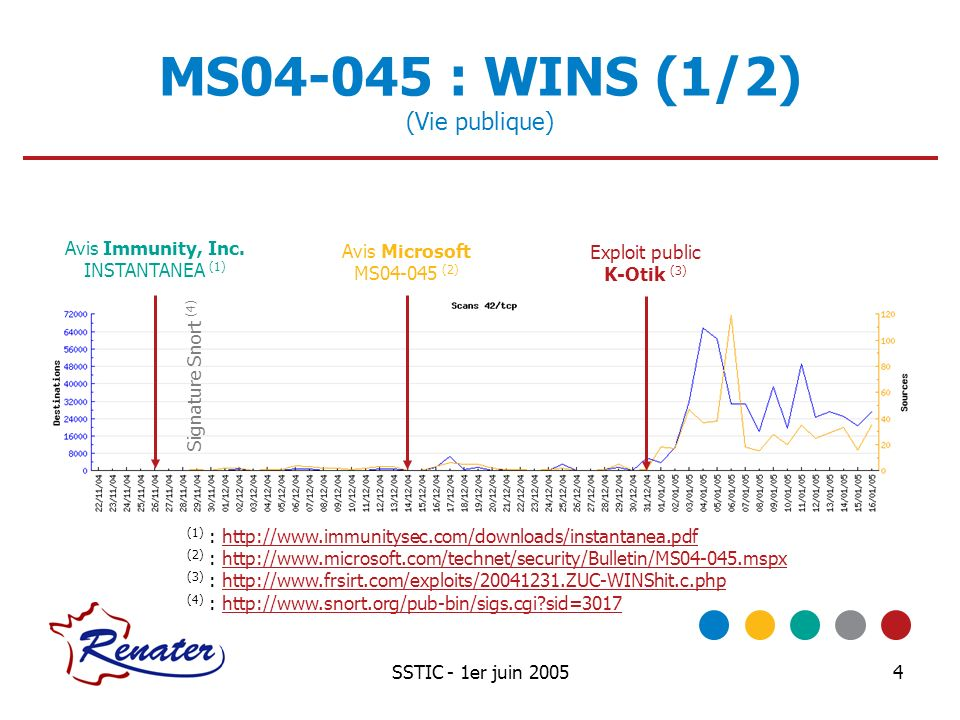 MS04-045 : WINS (1/2) (Vie publique)