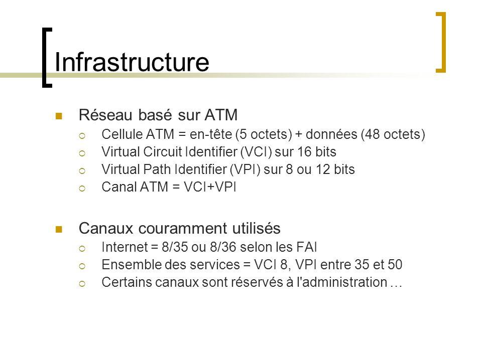 Infrastructure Réseau basé sur ATM Canaux couramment utilisés