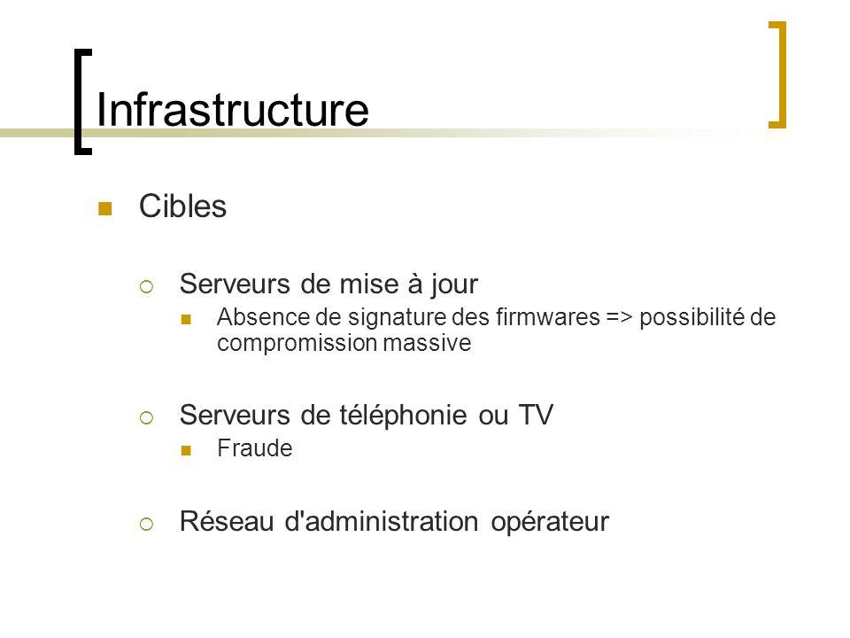 Infrastructure Cibles Serveurs de mise à jour