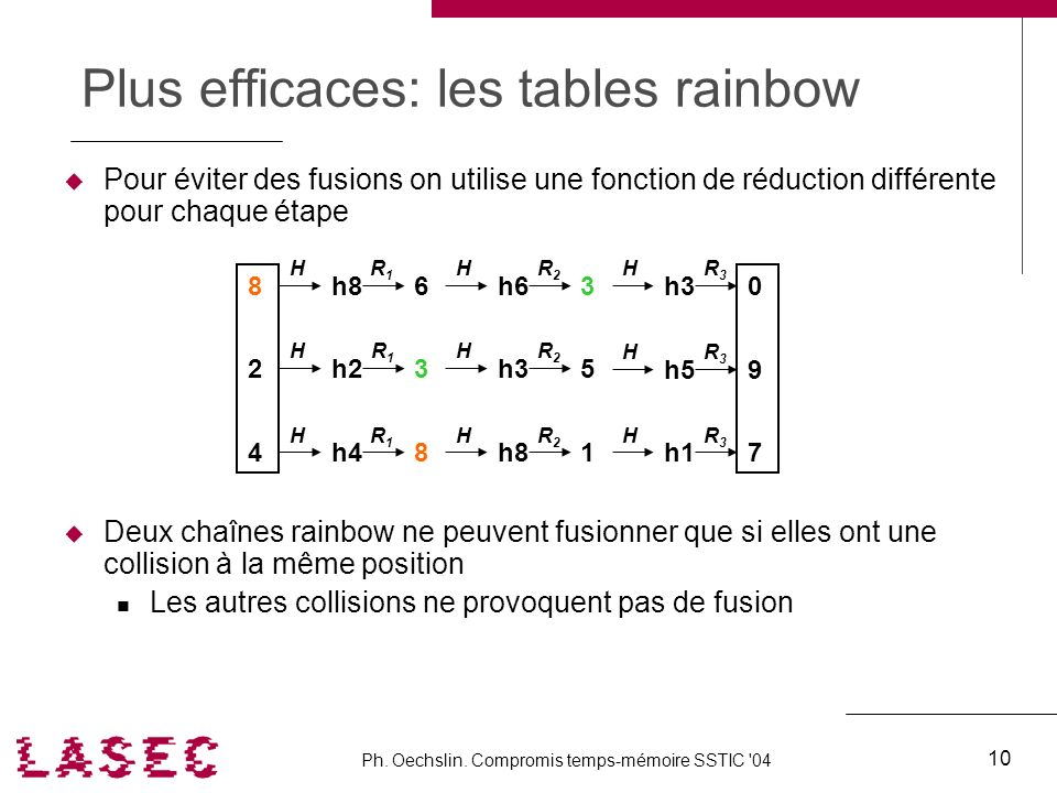 Plus efficaces: les tables rainbow