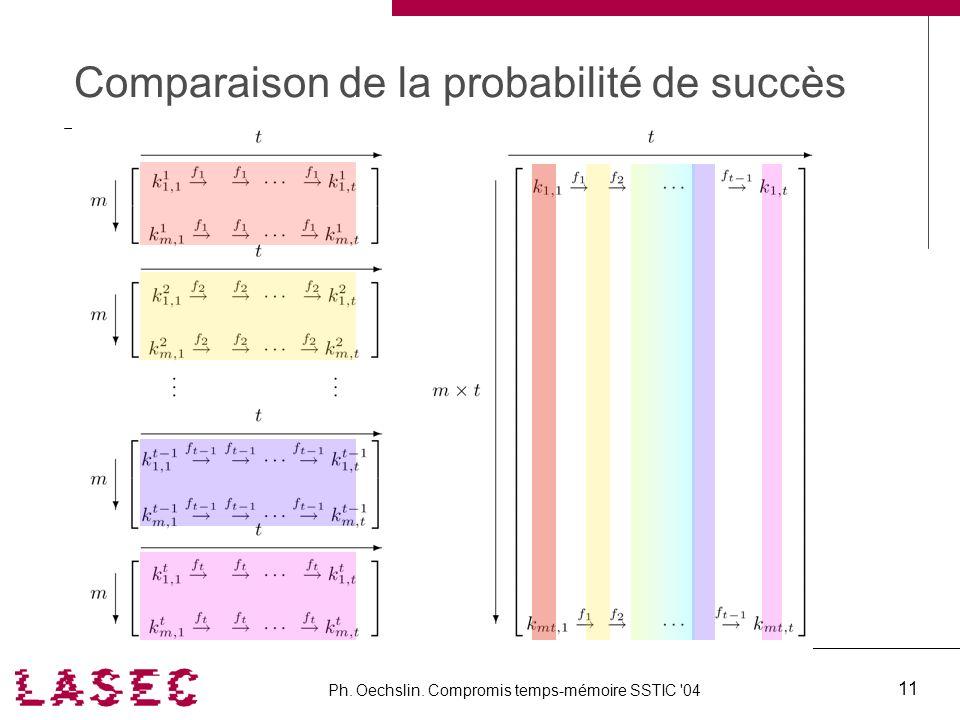 Comparaison de la probabilité de succès