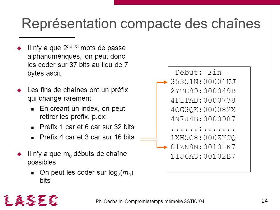 Représentation compacte des chaînes