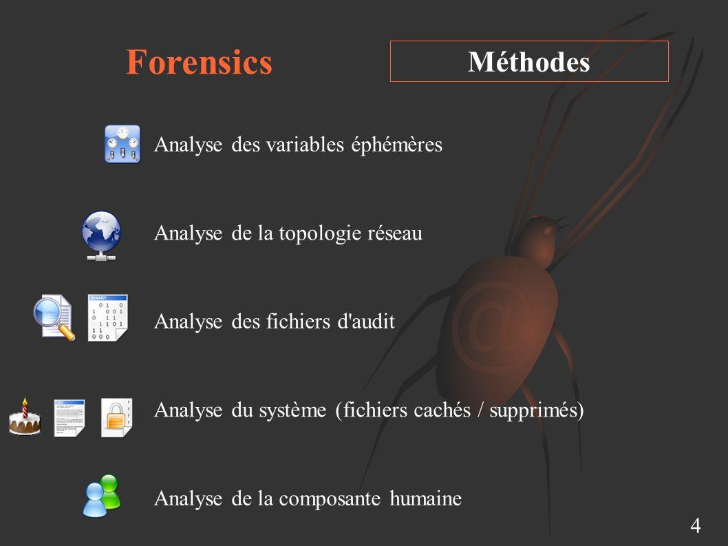 Forensics Méthodes Analyse des variables éphémères