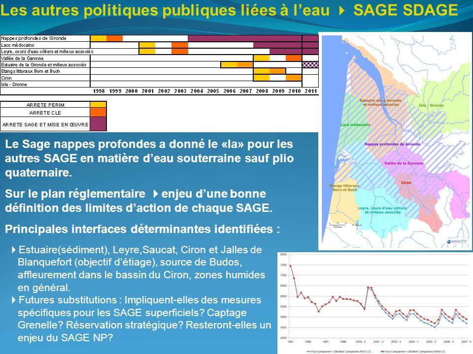 Les autres politiques publiques liées à l'eau  SAGE SDAGE