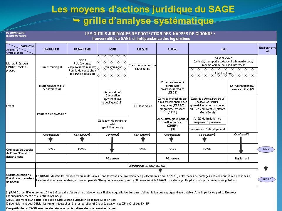 Les moyens d'actions juridique du SAGE  grille d'analyse systématique
