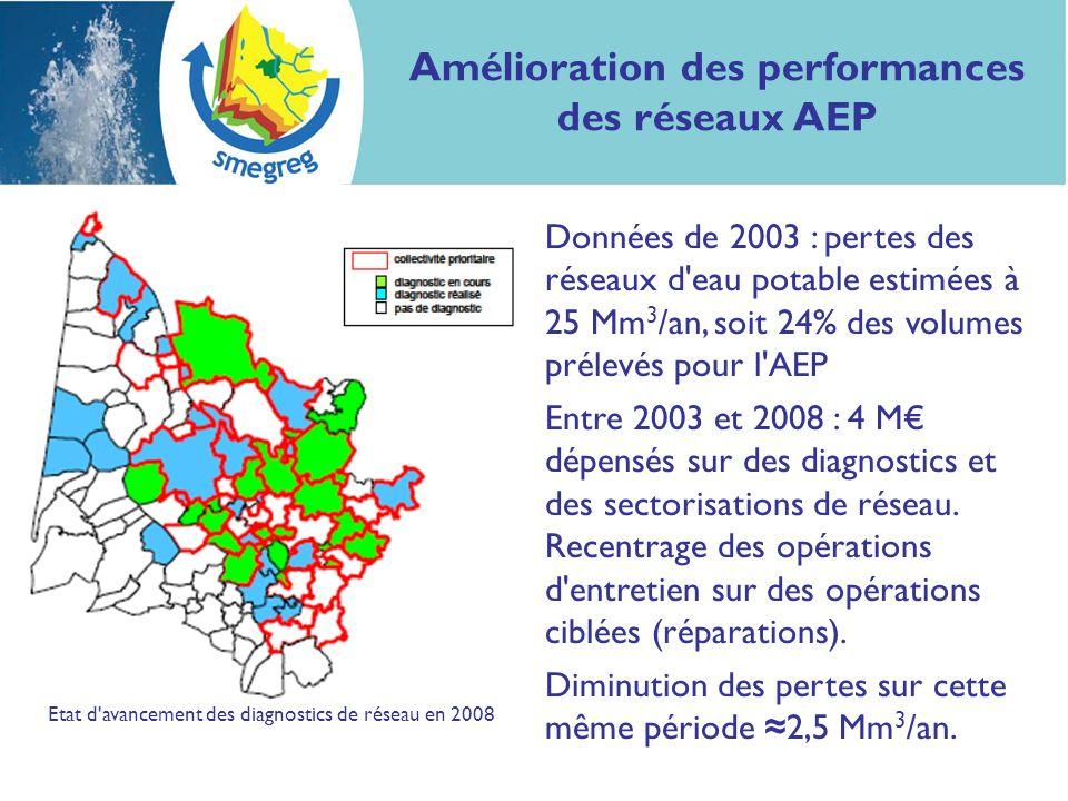 Amélioration des performances des réseaux AEP