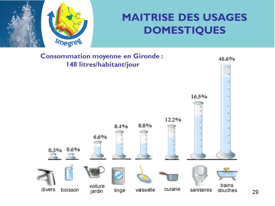 MAITRISE DES USAGES DOMESTIQUES