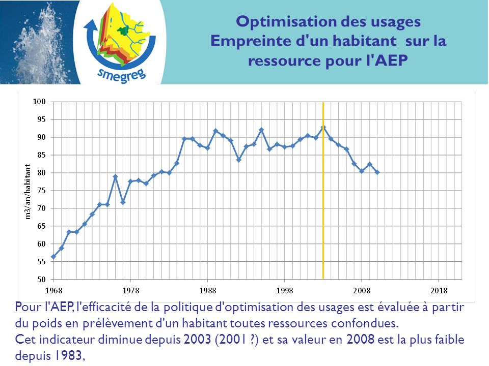 Optimisation des usages