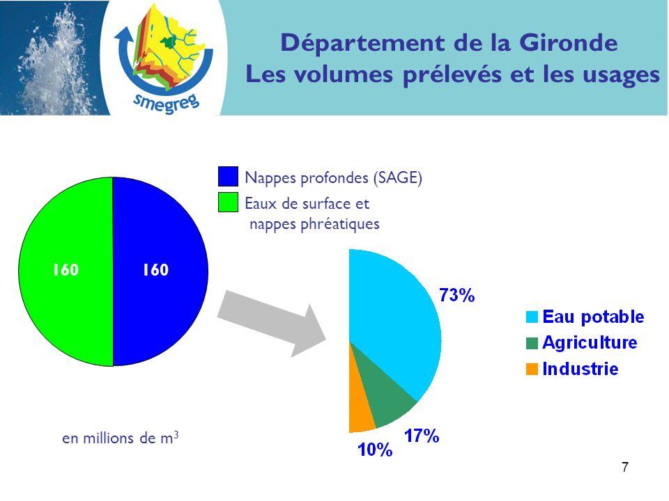 Département de la Gironde Les volumes prélevés et les usages