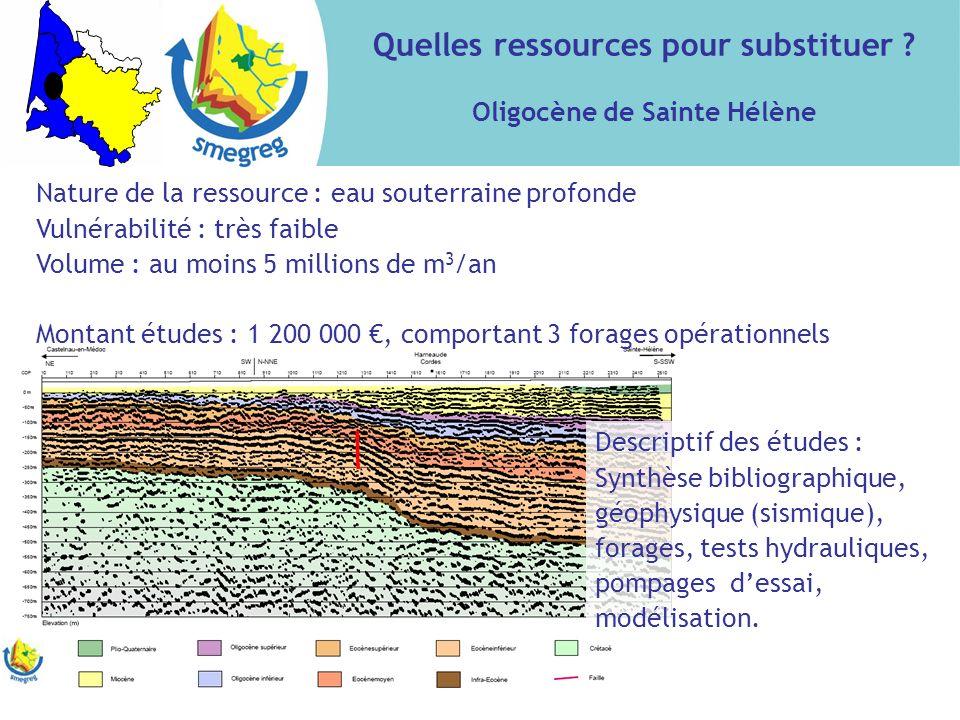 Quelles ressources pour substituer Oligocène de Sainte Hélène