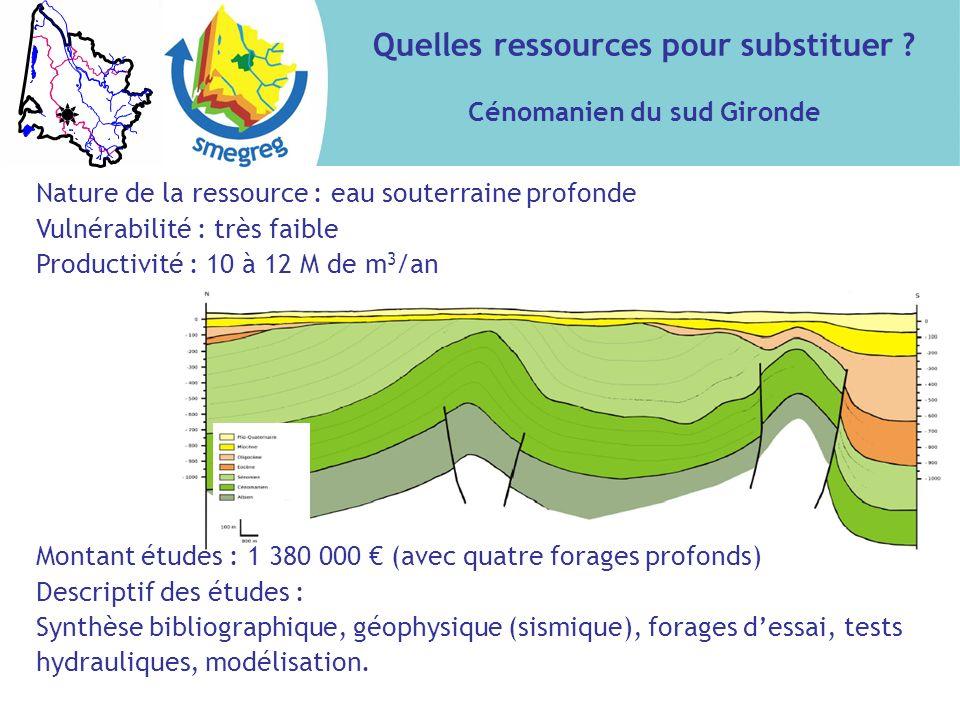 Quelles ressources pour substituer Cénomanien du sud Gironde