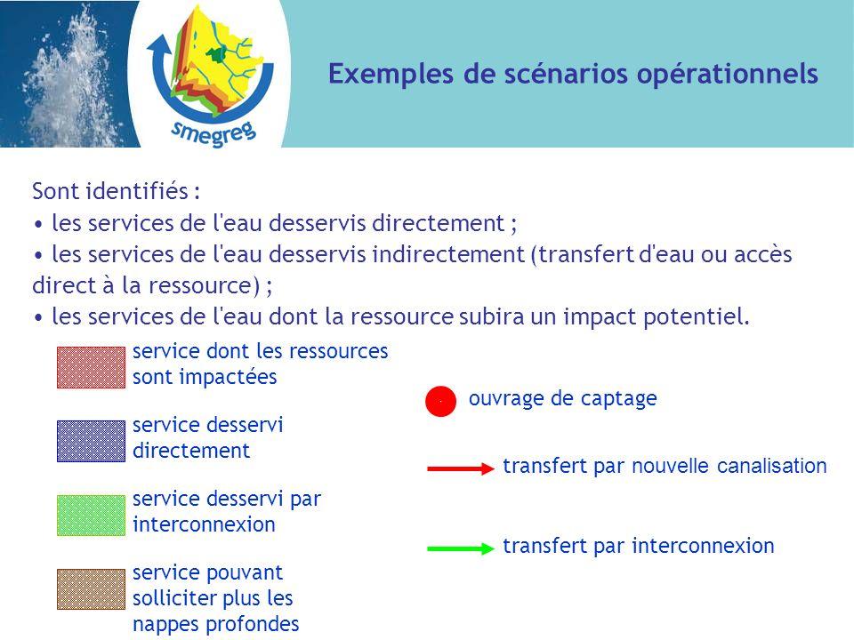 Exemples de scénarios opérationnels