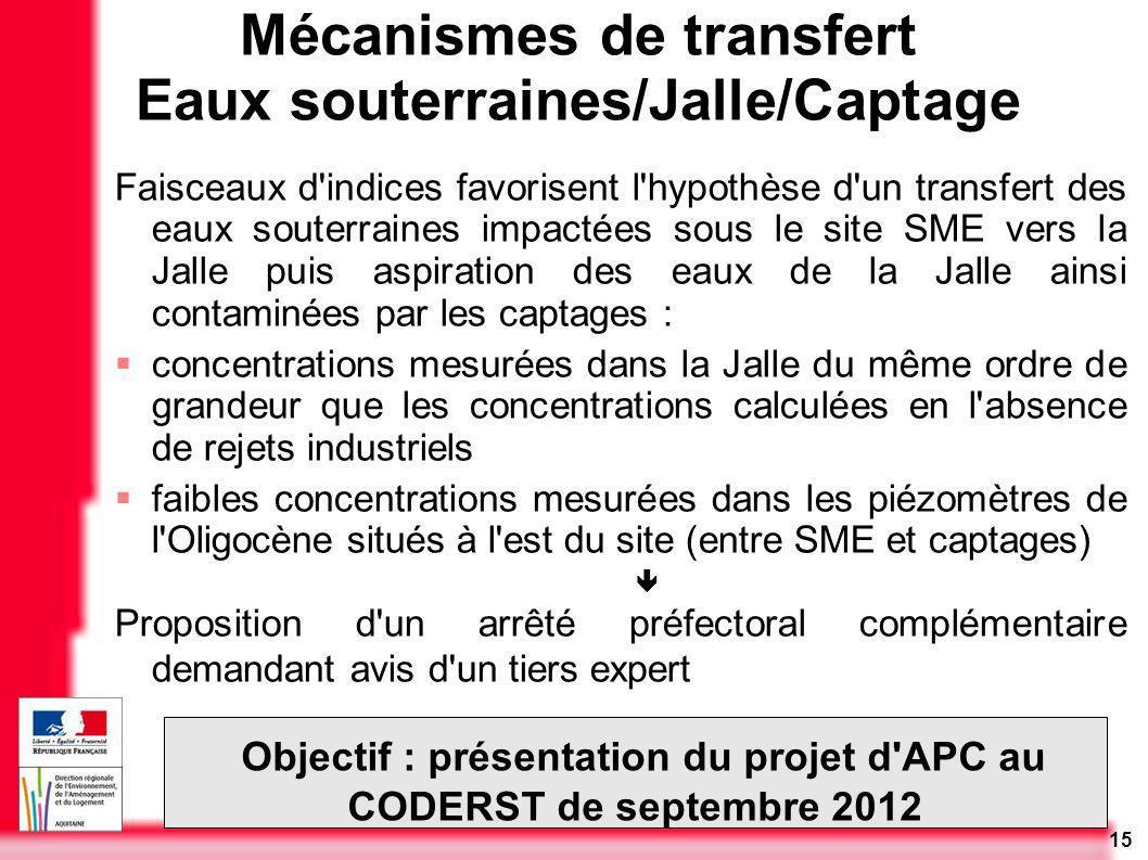 Mécanismes de transfert Eaux souterraines/Jalle/Captage