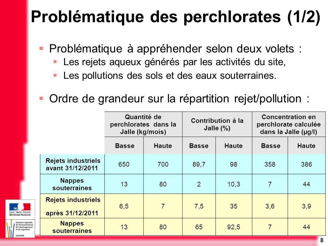 Problématique des perchlorates (1/2)