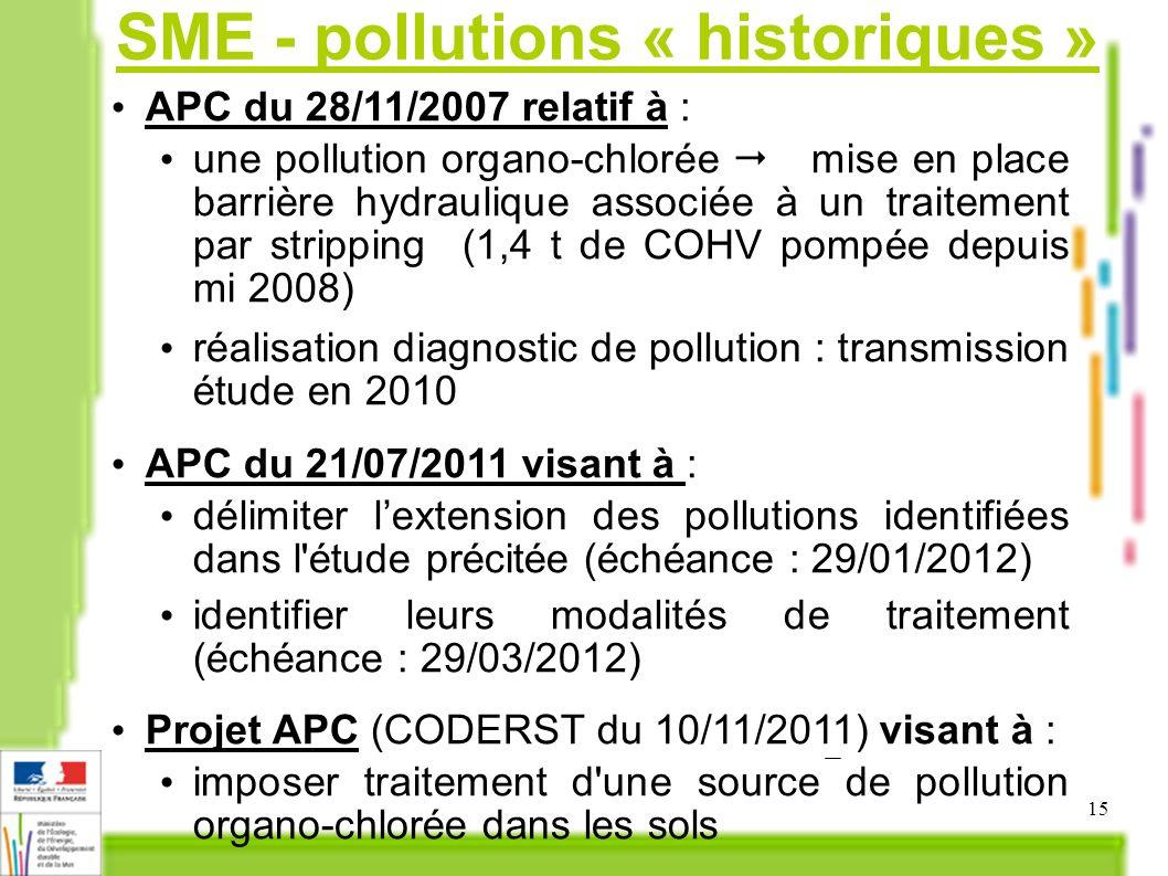 SME - pollutions « historiques »