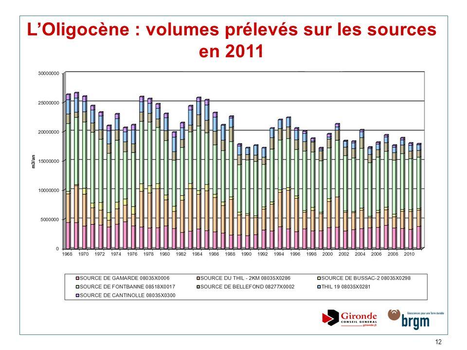 L'Oligocène : volumes prélevés sur les sources en 2011
