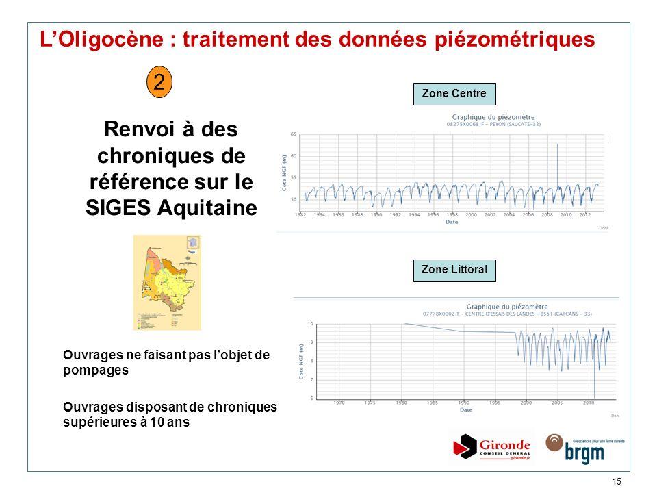 Renvoi à des chroniques de référence sur le SIGES Aquitaine