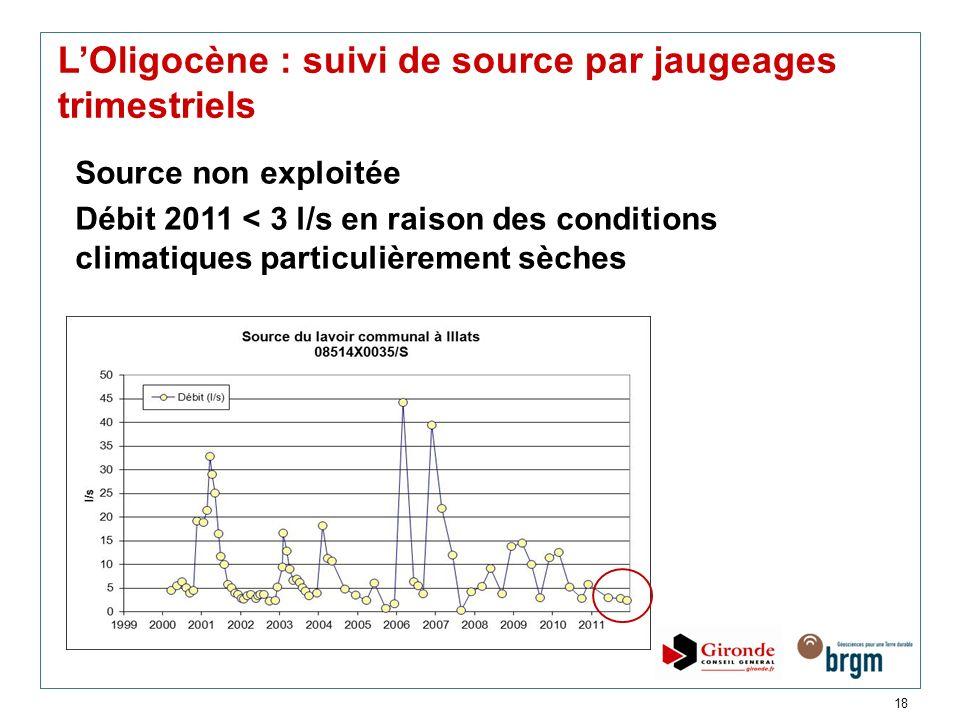 L'Oligocène : suivi de source par jaugeages trimestriels