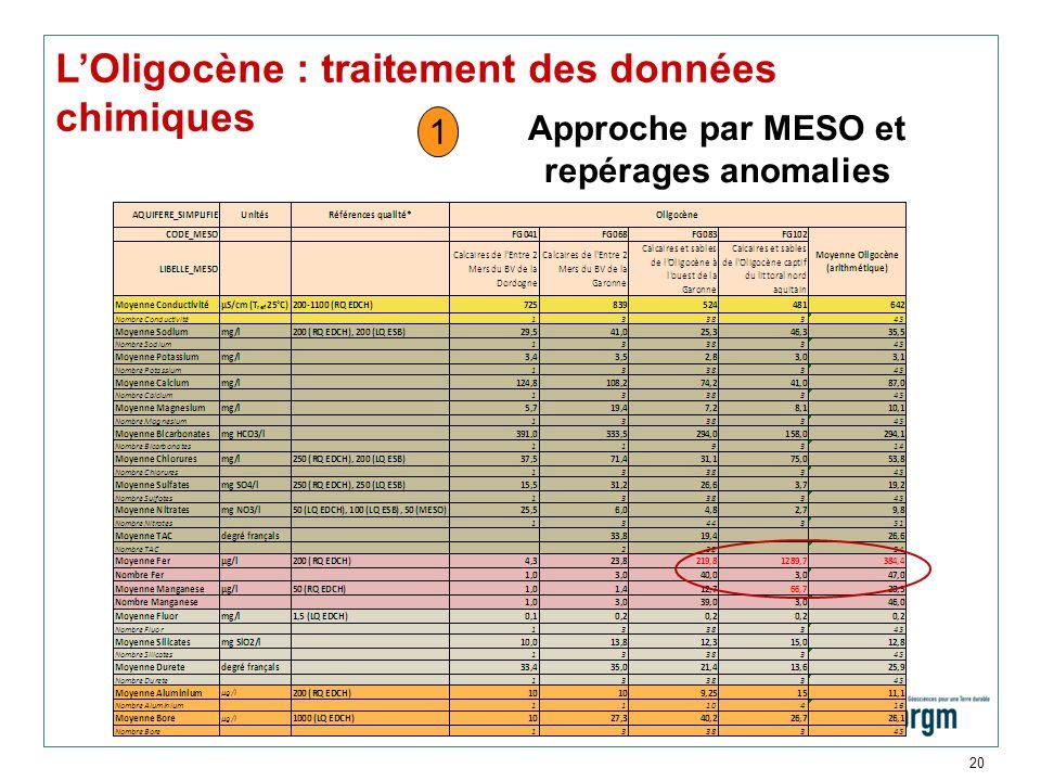 Approche par MESO et repérages anomalies