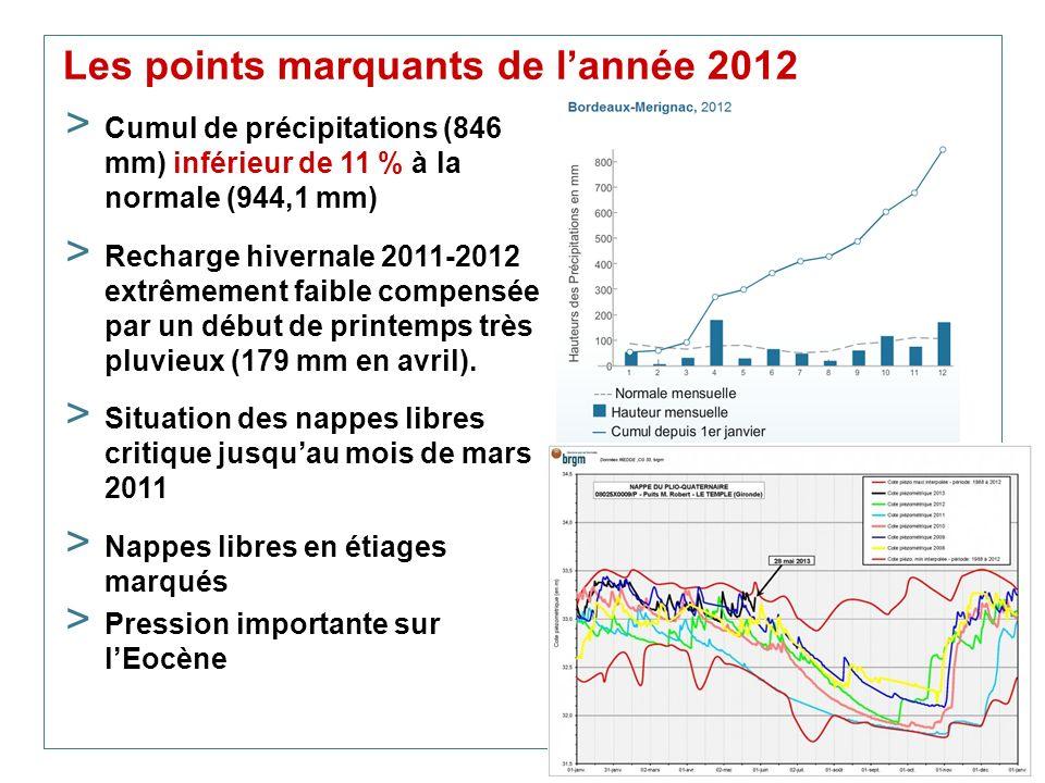 Les points marquants de l'année 2012