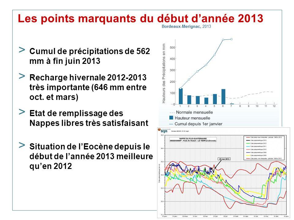 Les points marquants du début d'année 2013