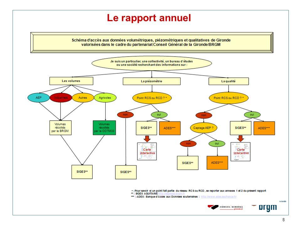 Le rapport annuel