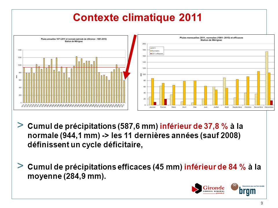 Contexte climatique 2011