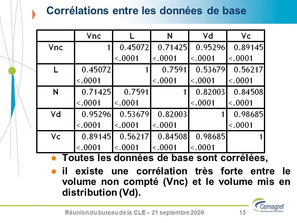 Corrélations entre les données de base