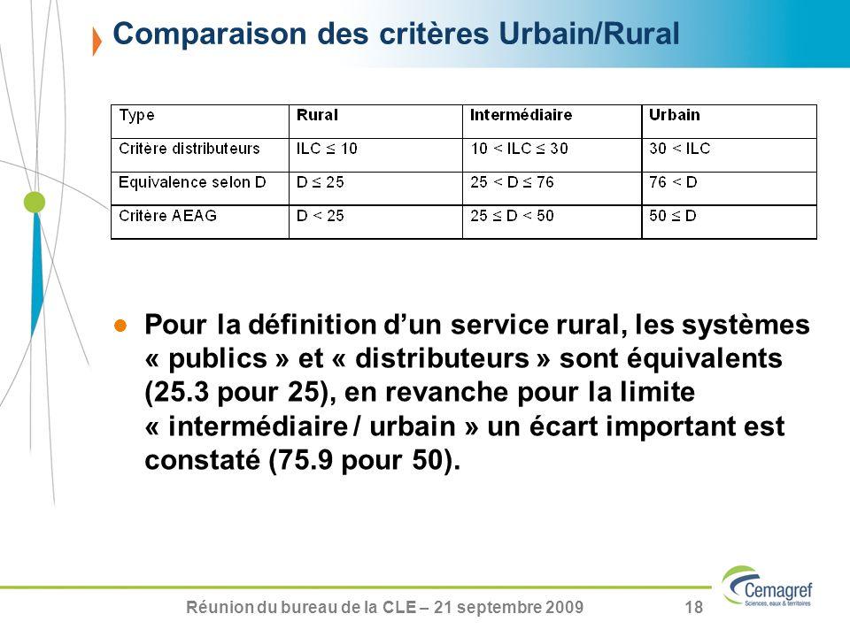 Comparaison des critères Urbain/Rural