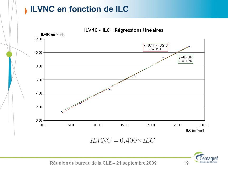ILVNC en fonction de ILC