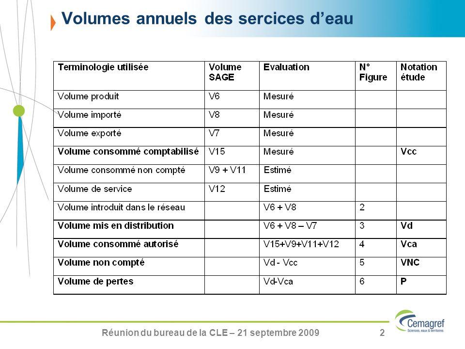 Volumes annuels des sercices d'eau