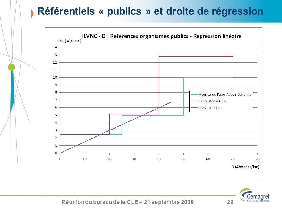 Référentiels « publics » et droite de régression