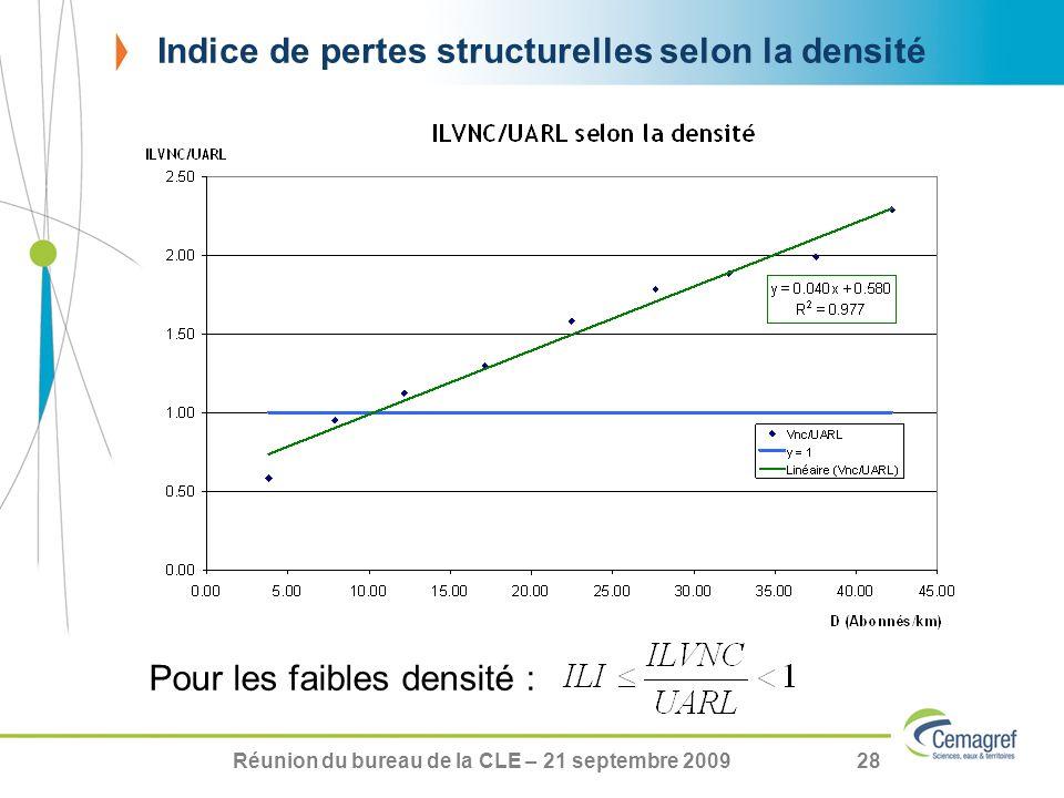 Indice de pertes structurelles selon la densité