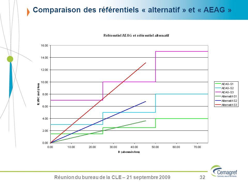 Comparaison des référentiels « alternatif » et « AEAG »