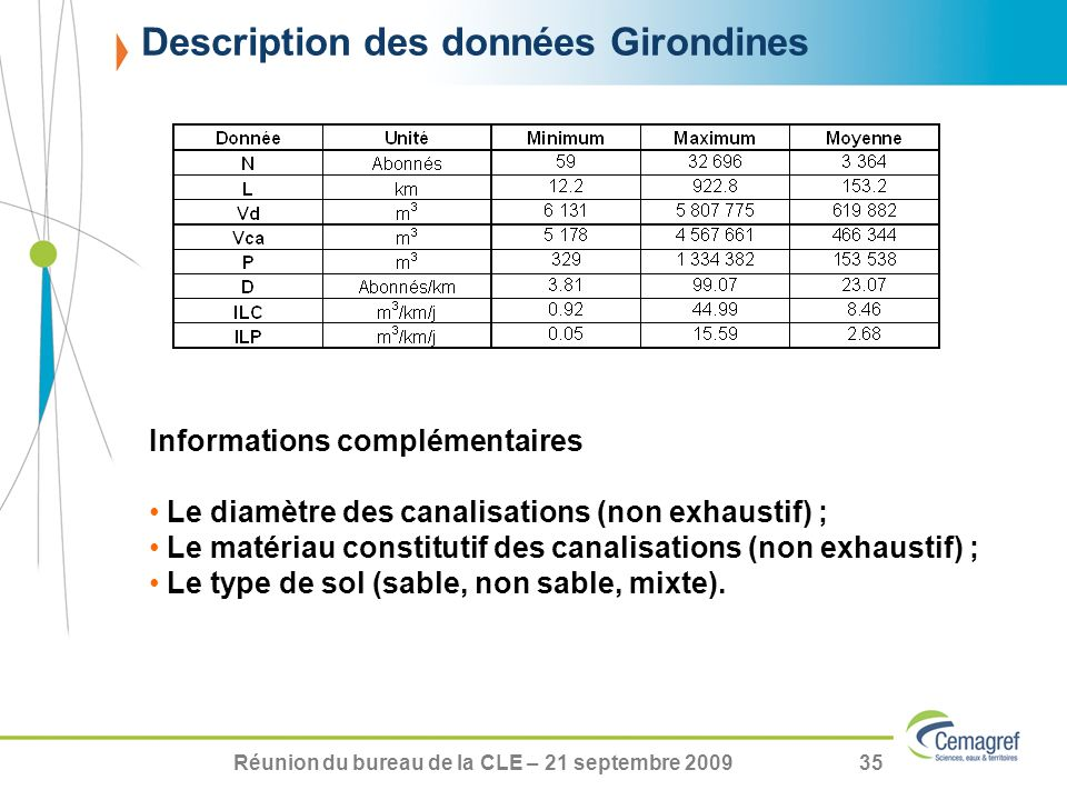 Description des données Girondines