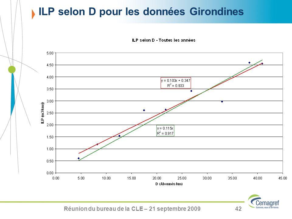 ILP selon D pour les données Girondines