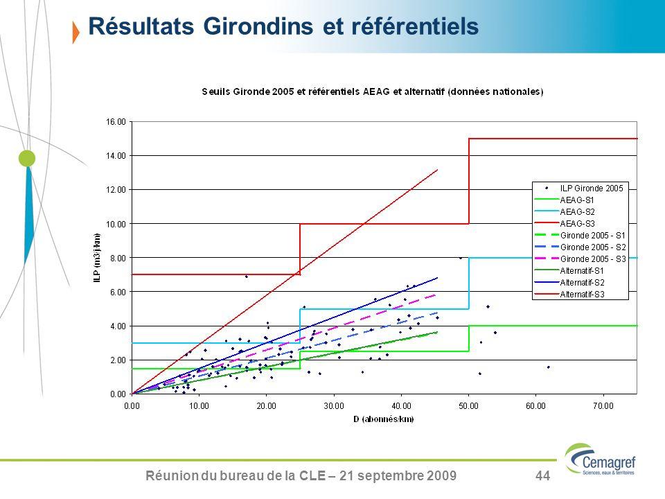 Résultats Girondins et référentiels
